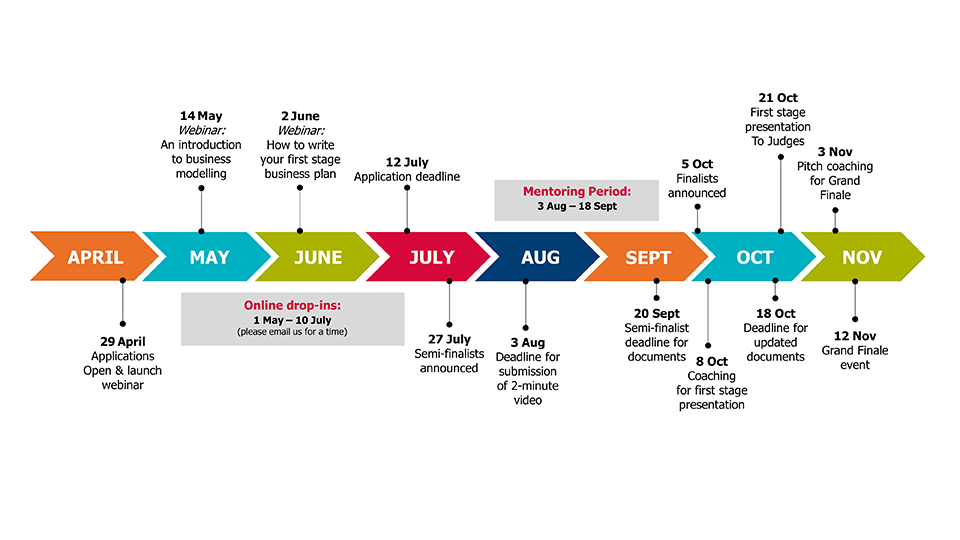 The Chris Abell Postdoc Business Plan Competition timeline